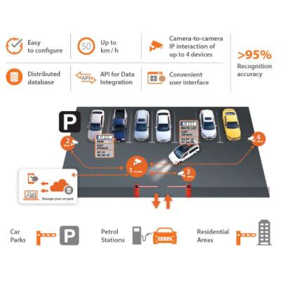 FFGROUP-SERVERLESS-ANPR-APP-1CH Licence aplikace FFgroup pro čtení registračních značek aut